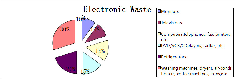 electronic waste percentage